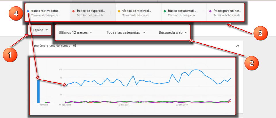 comparando las tendecnias de palabras claves en Google Trends