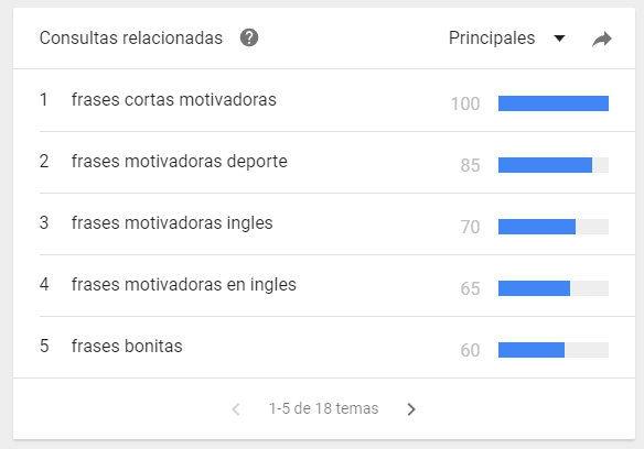 palabras claves relacionadas de Google Trends