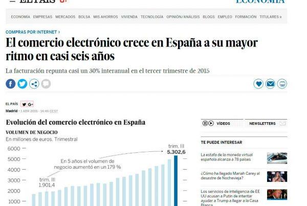Crear Tienda Online En España