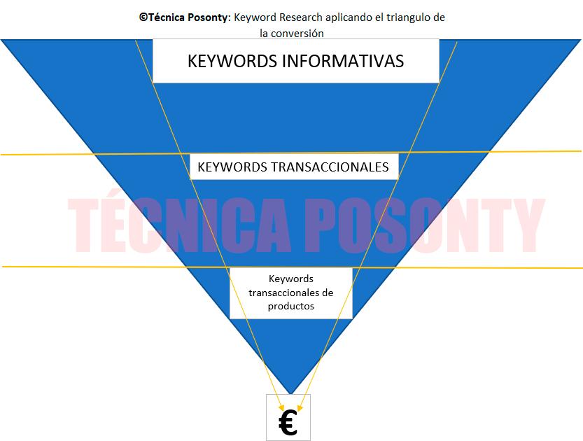 ©Técnica Posonty: Keyword Research aplicando el triangulo de la conversión